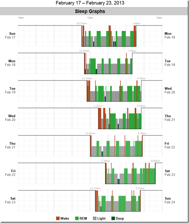 sleep-graph-feb